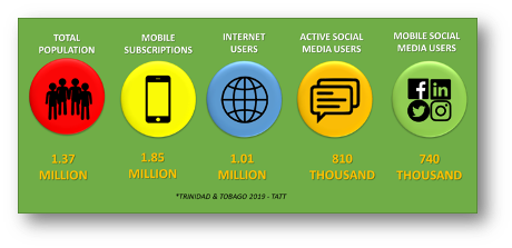 Data on Digital Commerce and Mobile Device Usage