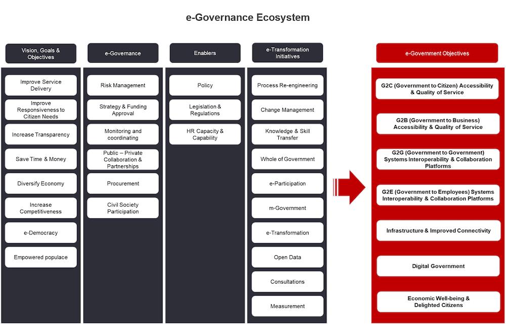 E-Governance Ecosystem